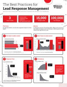 Lead Response Statistics Harvard